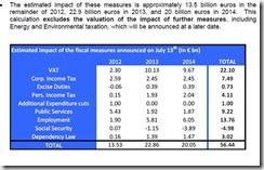 Gráfico de la nota a inversores del Ministerio de Economía